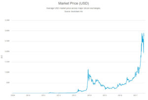 Bitcoin Market Price updated to 26-07-2017